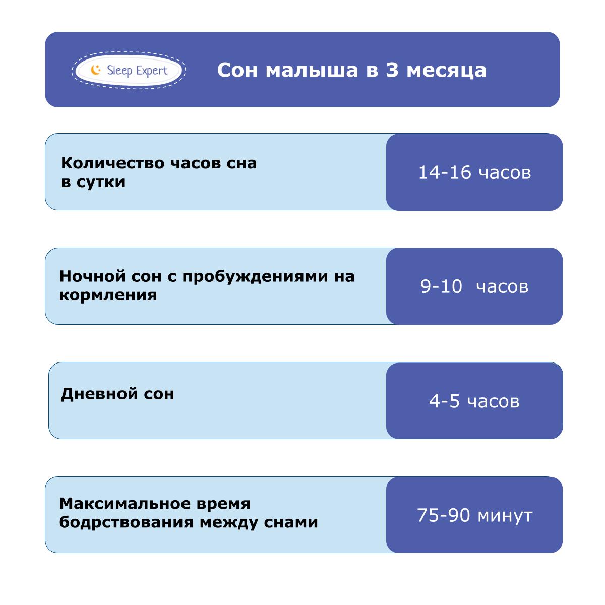 Правильный режим сна и бодрствования у ребенка в 3 месяца